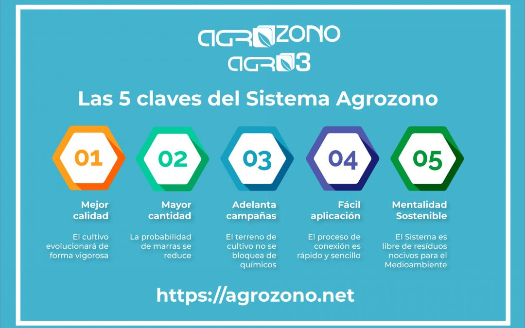 Las 5 claves que harán que te pases al Sistema Agrozono